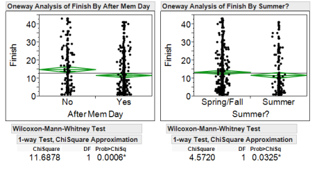 Stewart's finishes before vs. after Memorial Day (left) and spring/fall vs. summer (right) with Wilcoxon-Mann-Whitney test for significance.