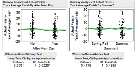 Stewart's finish against track average for before vs. after Memorial Day (left) and spring/fall vs. summer (right) with Wilcoxon-Mann-Whitney test for significance.