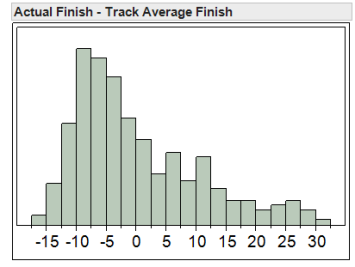 Histogram of difference between actual finish and track average finish showing significantly skewed distribution of data